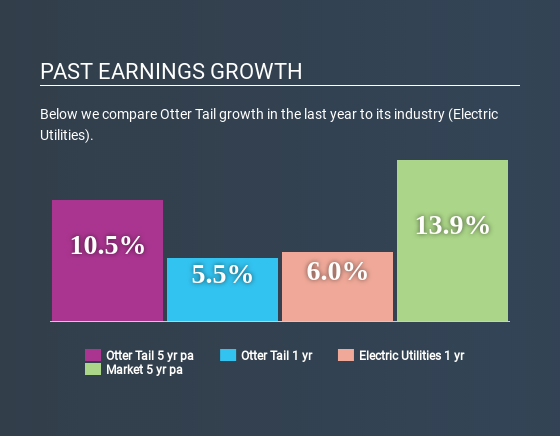NasdaqGS:OTTR Past Earnings Growth April 27th 2020