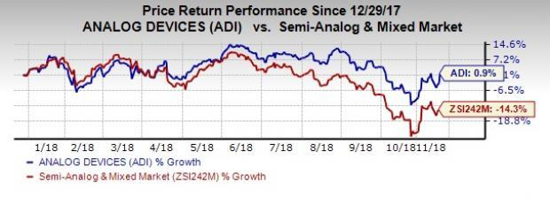 Analog Devices' (ADI) strength in its end markets, namely auto, industrial and communications, is likely to drive fiscal fourth-quarter results.