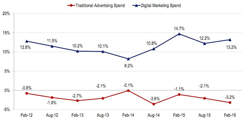 digital marketing spend