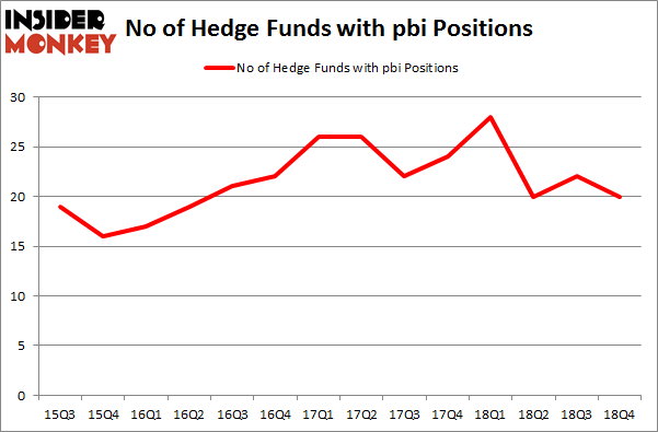 No of Hedge Funds with PBI Positions
