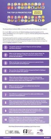 Top 10 priorities for epilepsy research (CNW Group/Ontario Brain Institute)