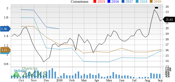 CenturyLink (CTL) is seeing positive earnings estimate revisions, suggesting that it could be a solid choice for investors.