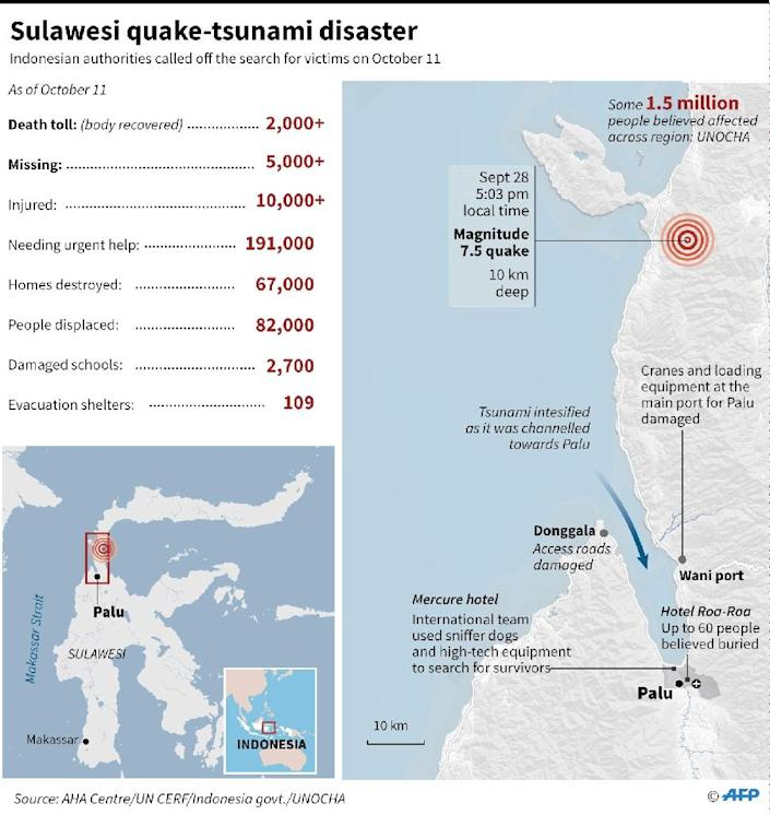 Latest toll on Sulawesi quake-tsunami disaster, as of October 11. (AFP Photo/Laurence CHU)
