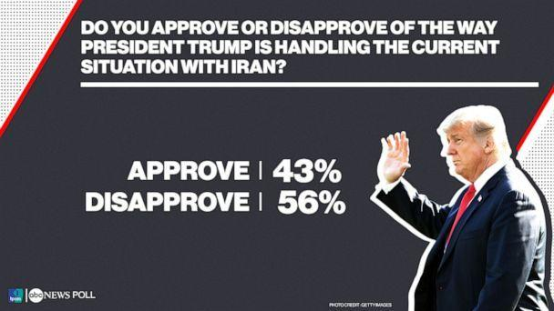 ABC News/Ipsos Poll_Do you approve or disapprove of the way President Trump is handling the current situation with Iran? (ABC News)