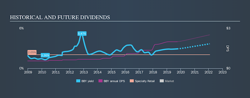 NYSE:BBY Historical Dividend Yield, September 28th 2019