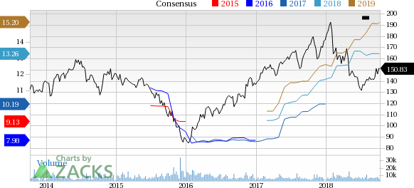 In sync with Cummins' (CMI) target to return 75% of operating cash flow to shareholders, its board approves $2-billion share repurchase program.