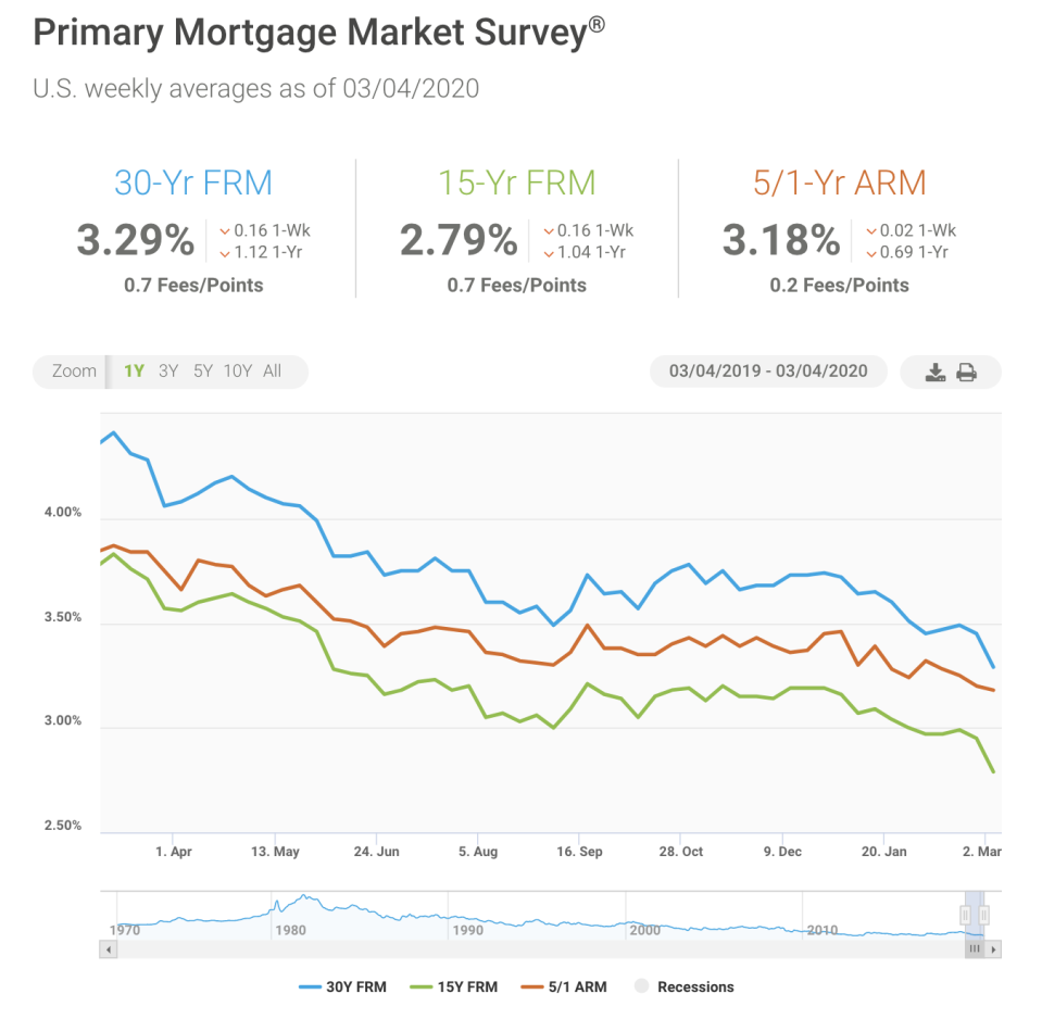 The rate on the 30-year fixed mortgage hit an all-time low of 3.29%, according to Freddie Mac.