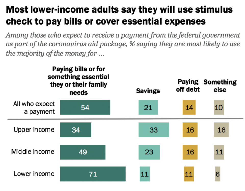 Most lower-income adults say they will use stimulus check to pay bills or cover essential expenses