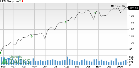 procter and gamble stock price