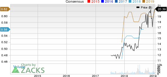 The Simply Good Foods Company Price and Consensus