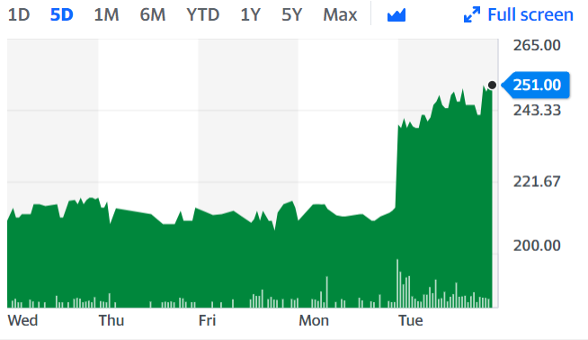 Bloomsbury shares were up as much as 19.5% in trading on Tuesday as it released impressive first half profits following an increased demand for books, particularly those dealing with race relations.