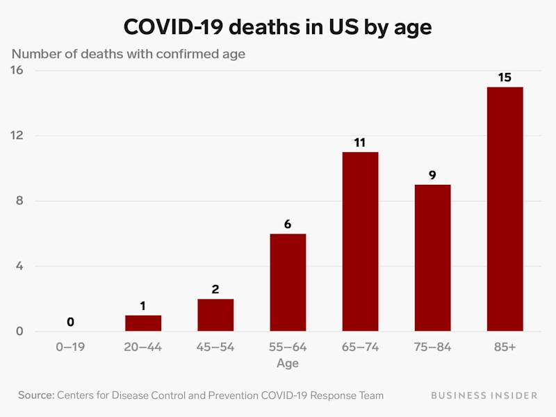 us covid deaths by age 3 18 20