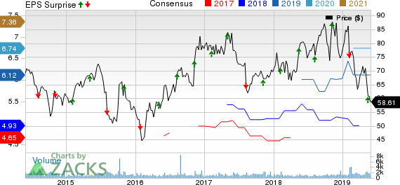 Enersys Price, Consensus and EPS Surprise