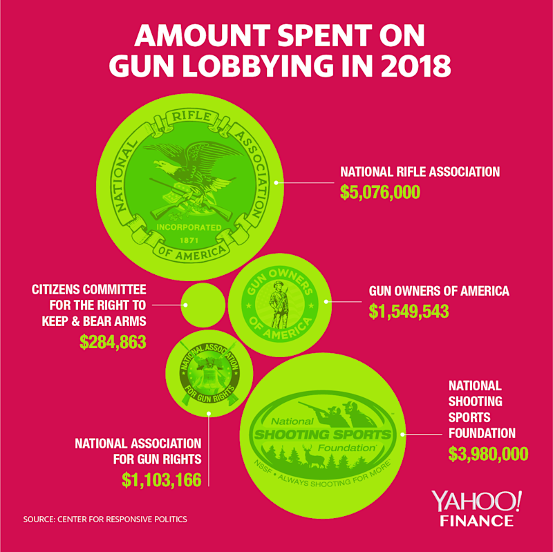The NRA spent the most on gun lobbying in 2018. (Graphic: David Foster/Yahoo Finance)