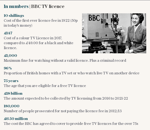 BBC licence in numbers