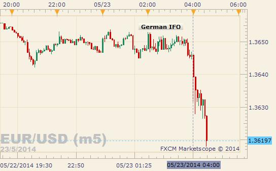 EUR/USD Plunges to 3-Month Low on Dismal German IFO Data