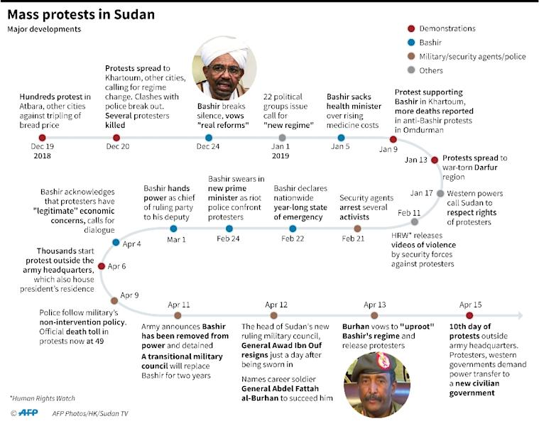 Chronology of main developments in mass protests in Sudan. (AFP Photo/Gal ROMA)