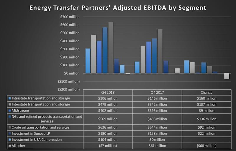 Energy Transfer's earnings by segment in the fourth quarter of 2018 and 2017.
