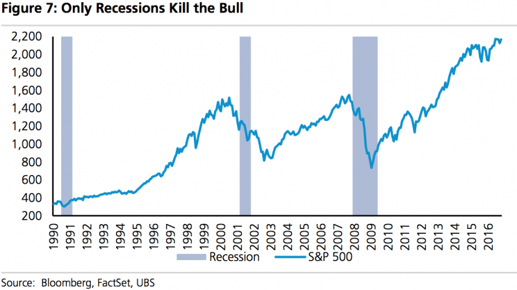 stock market recession
