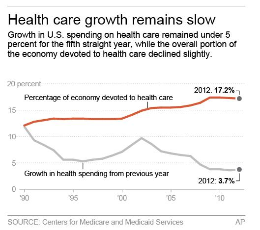 US marks 4 straight years of slowing health costs