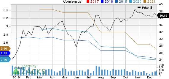 Knight-Swift Transportation Holdings Inc. Price and Consensus