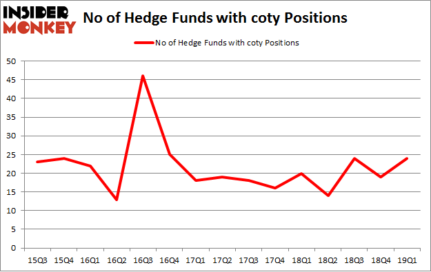 Is Coty Inc (COTY) A Good Stock To Buy?