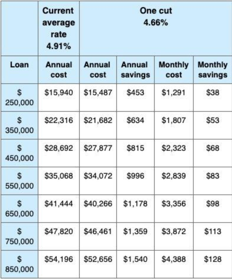 The annual and monthly savings on a $400,000 variable rate home loan (over 30 years). Source: Finder