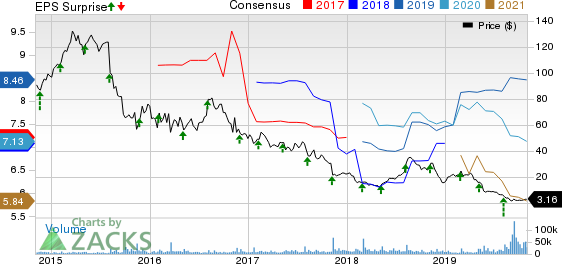 Mallinckrodt public limited company Price, Consensus and EPS Surprise