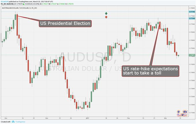 Australian Dollar Likely To Struggle if Fed Delivers