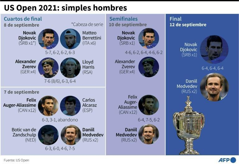 US Open 2021: simples hombres (AFP/Laurence CHU)