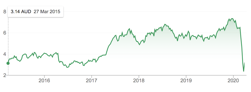 Qantas stocks over the last five years. Source: Google