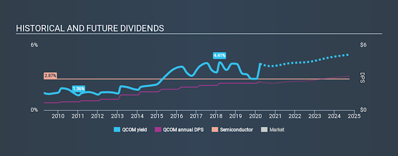 NasdaqGS:QCOM Historical Dividend Yield, March 23rd 2020