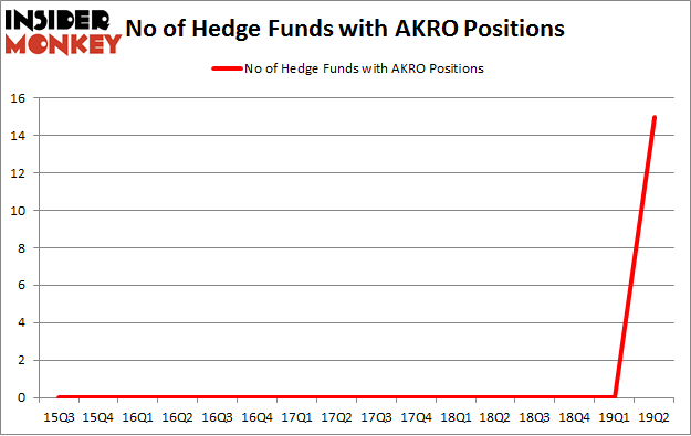 No of Hedge Funds with AKRO Positions