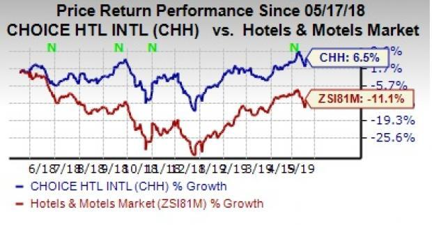 Choice Hotels Gains From WoodSpring Buyout Amid Compeion on