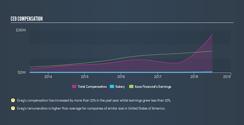 NYSE:AX CEO Compensation, July 15th 2019
