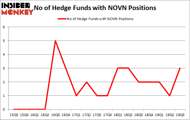 No of Hedge Funds with NOVN Positions