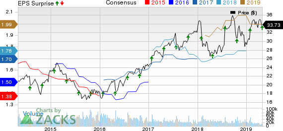 Corning Incorporated Price, Consensus and EPS Surprise