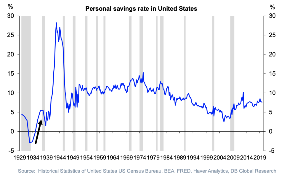 Recessions often cause spikes in savings as people become more risk adverse after tough times. (Deutsche Bank)