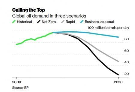 The Very Real Possibility Of Peak Oil Supply thumbnail