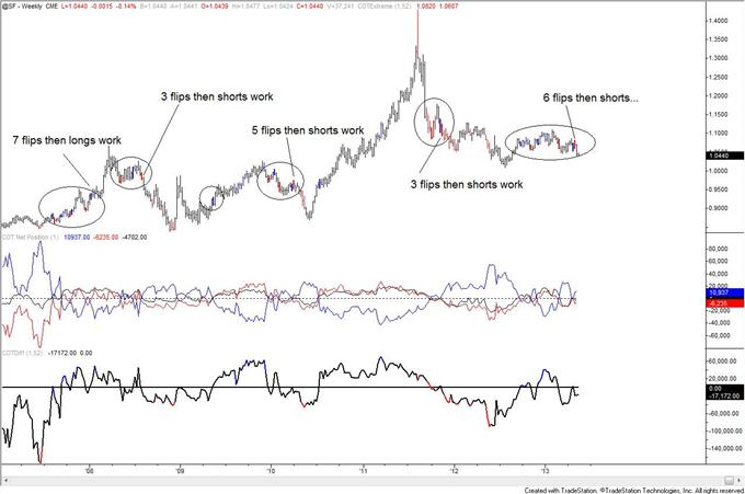 Swiss_Franc_Trend_Long_Term_Signal_from_COT_body_chf.png, Swiss Franc Trend Long Term Signal from COT