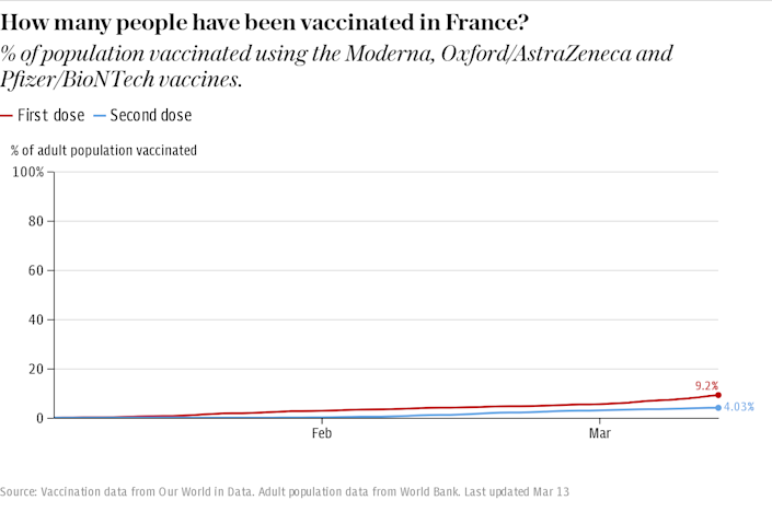 How many people have been vaccinated in France?