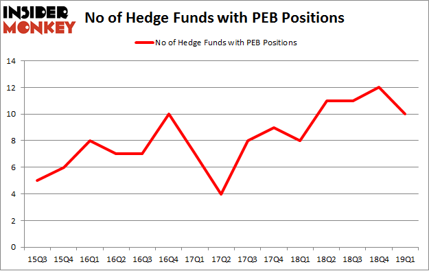 No of Hedge Funds with PEB Positions