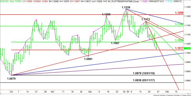 Eur Usd Forex Technical Ysis