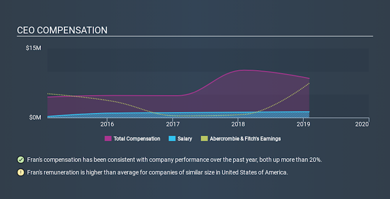 NYSE:ANF CEO Compensation, December 30th 2019
