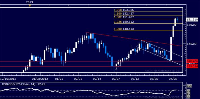 Forex_GBPJPY_Technical_Analysis_04.09.2013_body_Picture_5.png, GBP/JPY Technical Analysis 04.09.2013