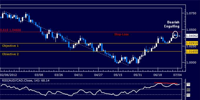 AUDCAD_Re-Trying_Short_Position_Once_Again_body_Picture_5.png, AUDCAD: Re-Trying Short Position Once Again