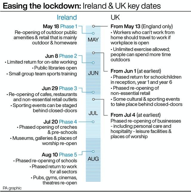 Easing the lockdown: Key dates graphic