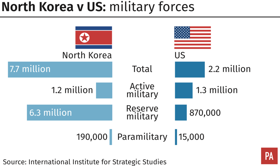 <em>The military might of the US and North Korea compared (PA)</em>