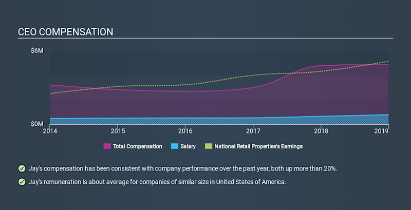 NYSE:NNN CEO Compensation, January 6th 2020