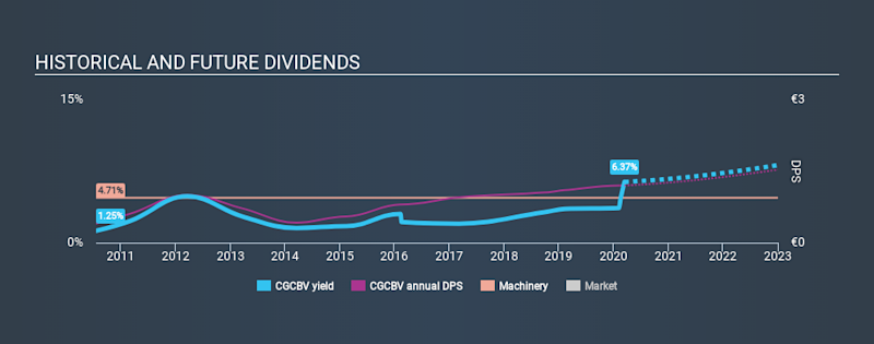 HLSE:CGCBV Historical Dividend Yield, March 14th 2020